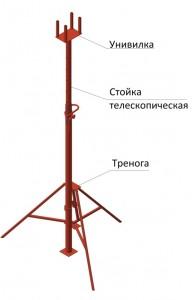 Стойка Телескопическая для опабки перекрытий 3,1м infrus.ru